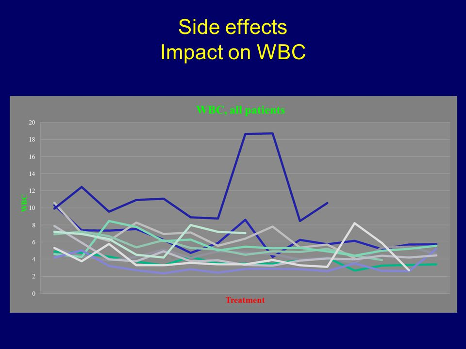 Side effects Impact on WBC