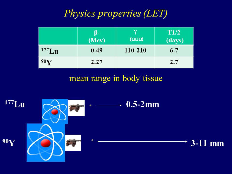 Physics properties (LET)