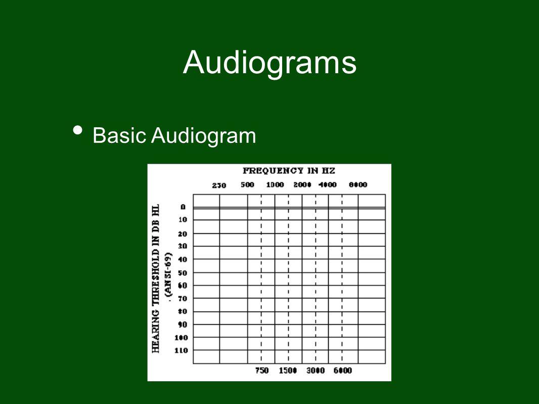 Audiograms Basic Audiogram