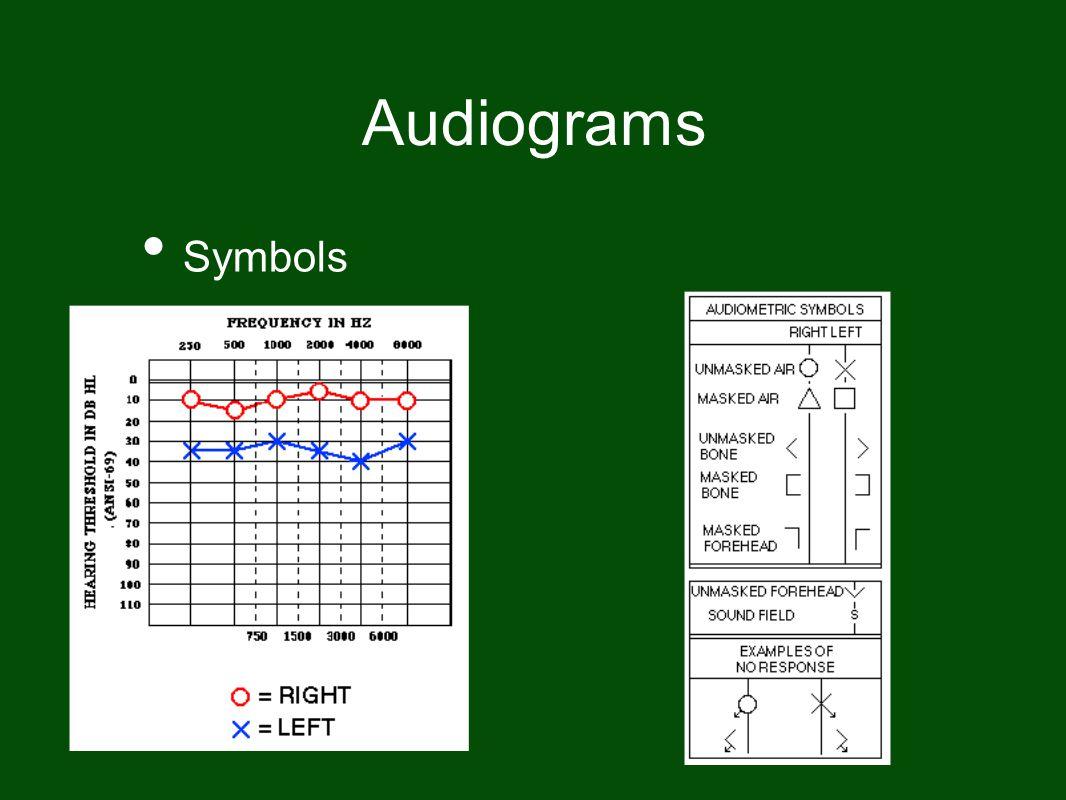 Audiograms Symbols