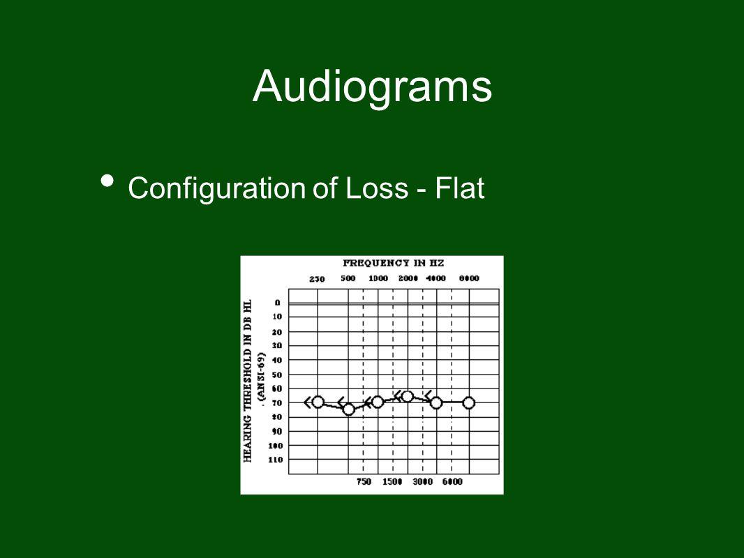 Audiograms Configuration of Loss - Flat