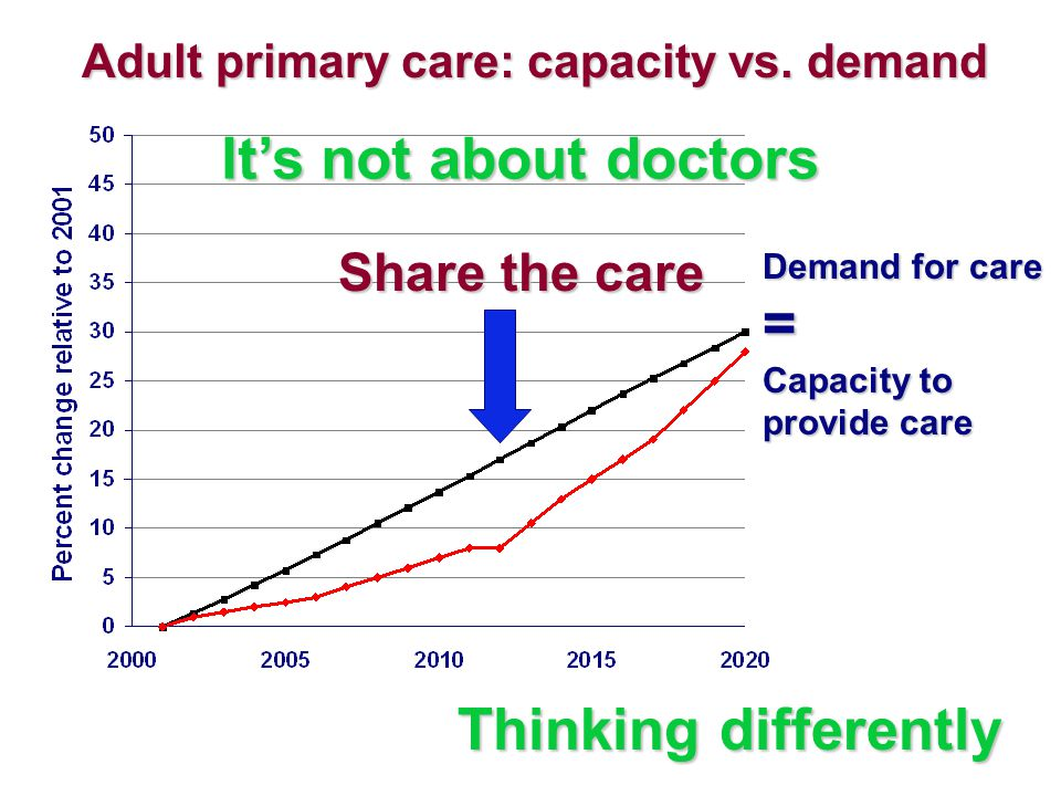 Adult primary care: capacity vs. demand