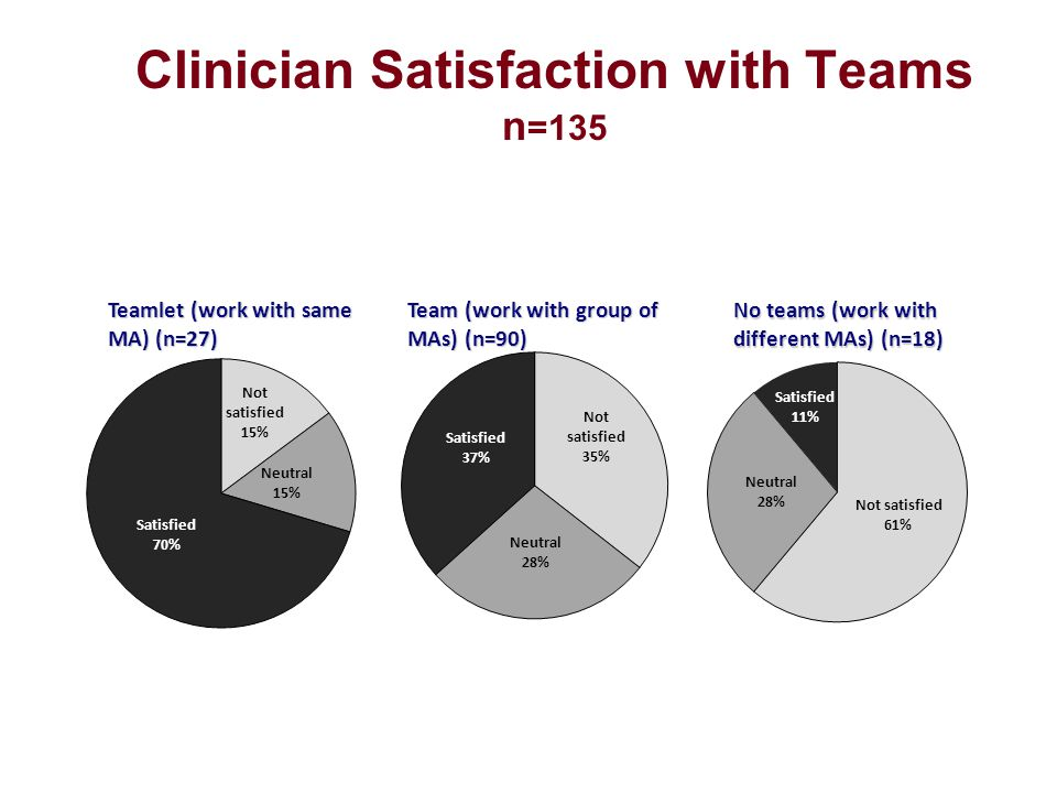 Clinician Satisfaction with Teams n=135