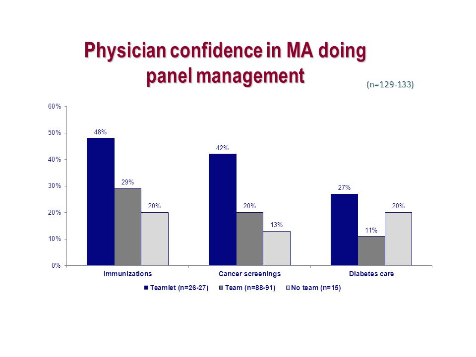 Physician confidence in MA doing panel management