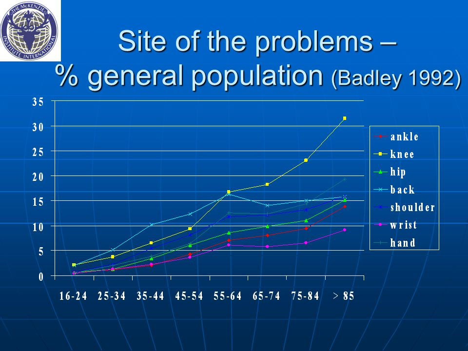 Site of the problems – % general population (Badley 1992)