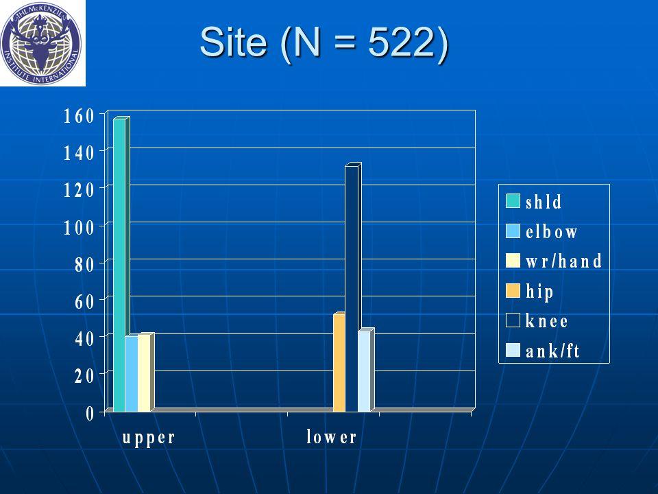 Site (N = 522) 48