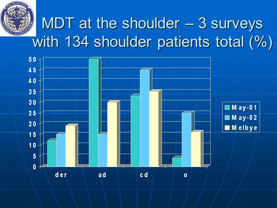 MDT at the shoulder – 3 surveys with 134 shoulder patients total (%)