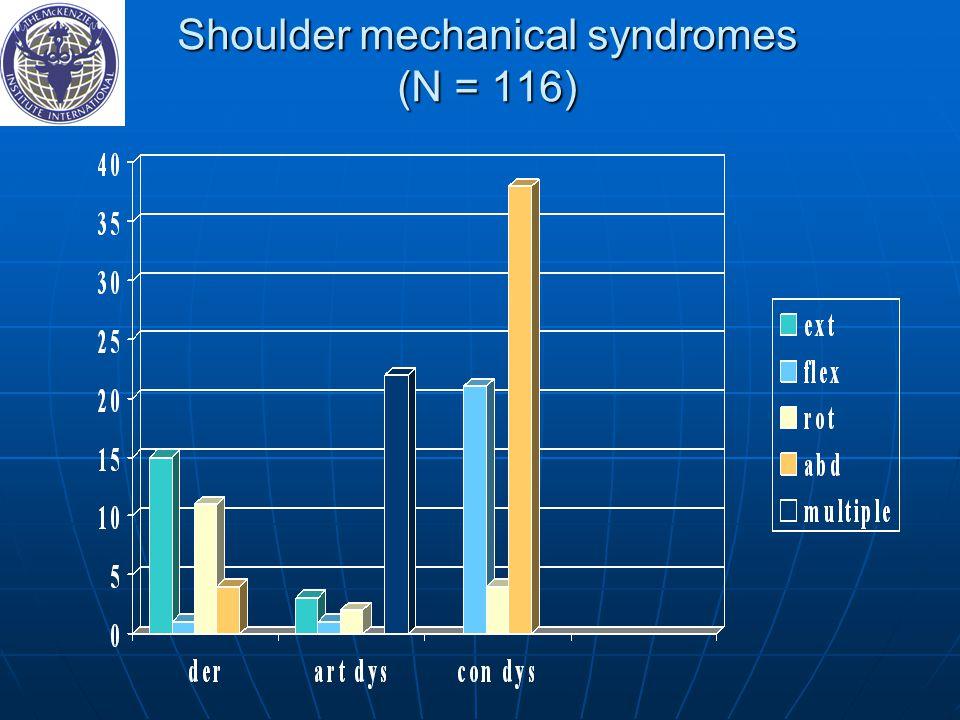 Shoulder mechanical syndromes (N = 116)