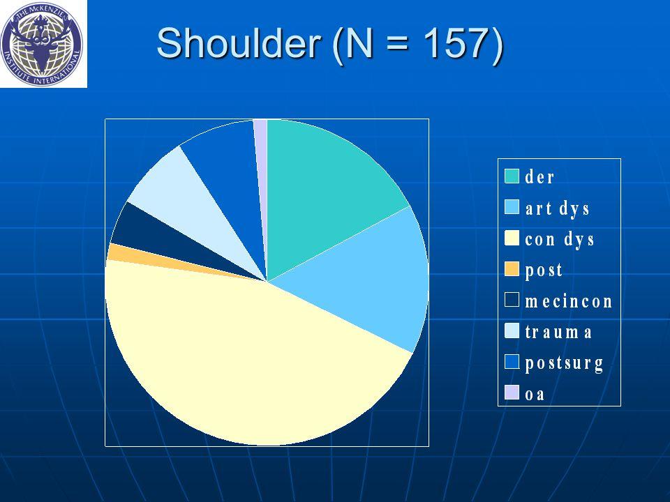 Shoulder (N = 157) 59