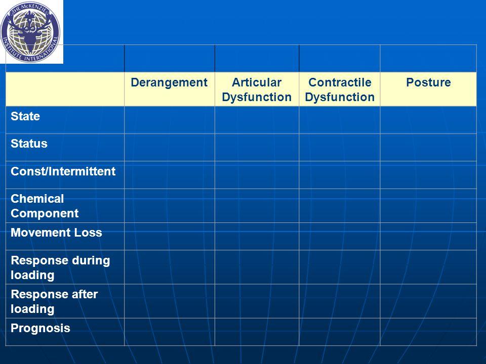 Derangement Articular. Dysfunction. Contractile. Posture. State. Status. Const/Intermittent. Chemical Component.