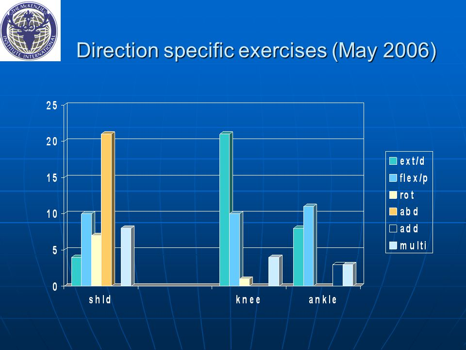 Direction specific exercises (May 2006)