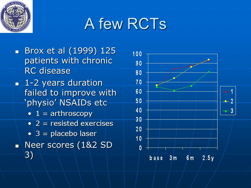 A few RCTs Brox et al (1999) 125 patients with chronic RC disease