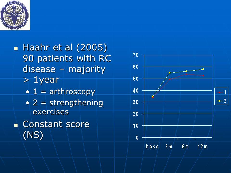 Haahr et al (2005) 90 patients with RC disease – majority > 1year