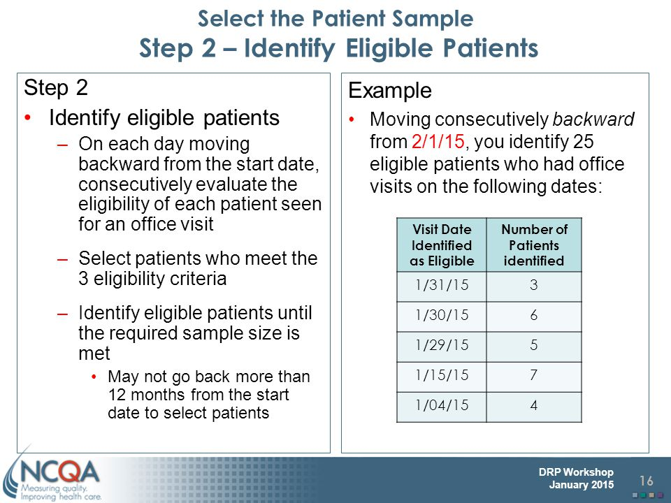 Select the Patient Sample Step 2 – Identify Eligible Patients