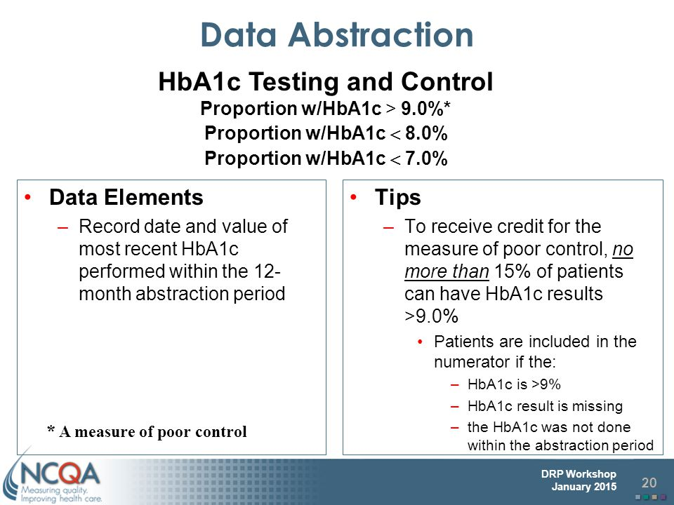 HbA1c Testing and Control
