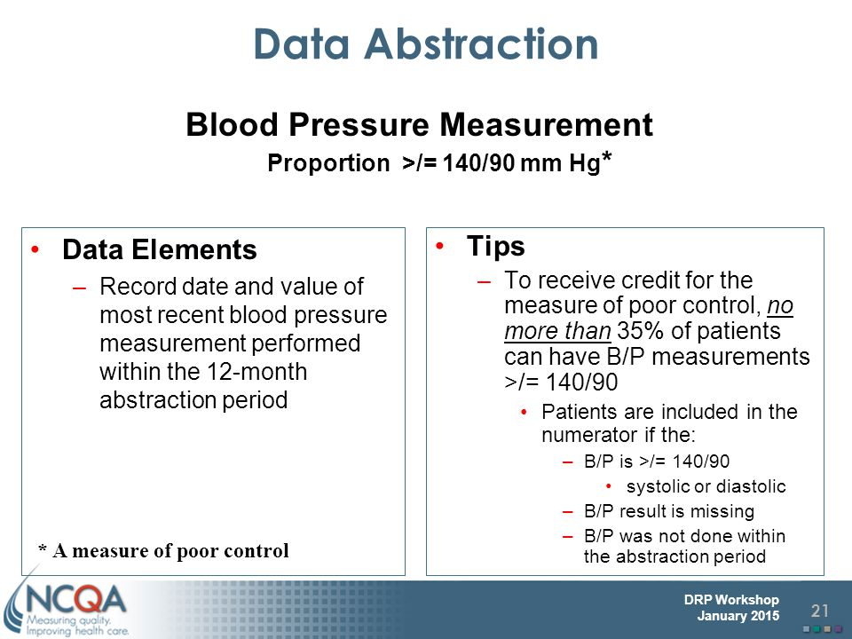 Blood Pressure Measurement Proportion >/= 140/90 mm Hg*