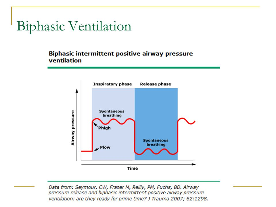 Biphasic Ventilation