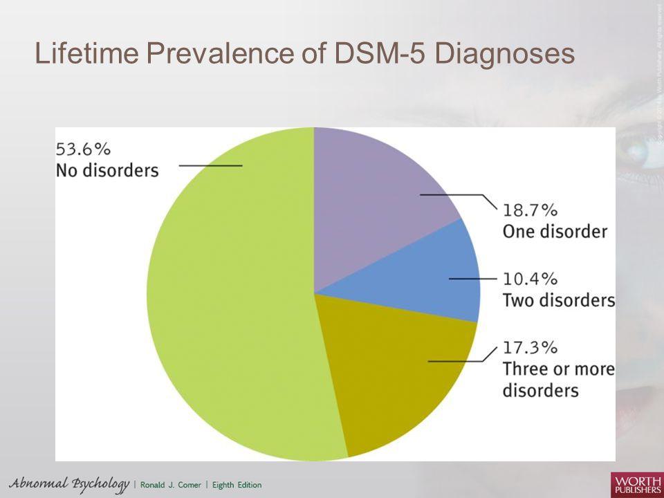Lifetime Prevalence of DSM-5 Diagnoses