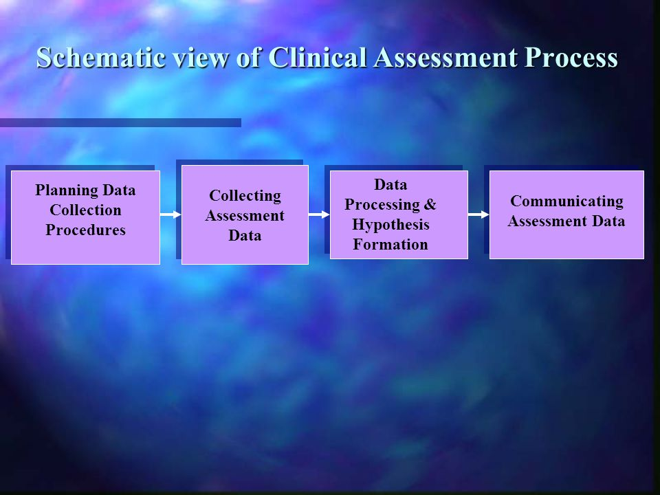 Schematic view of Clinical Assessment Process
