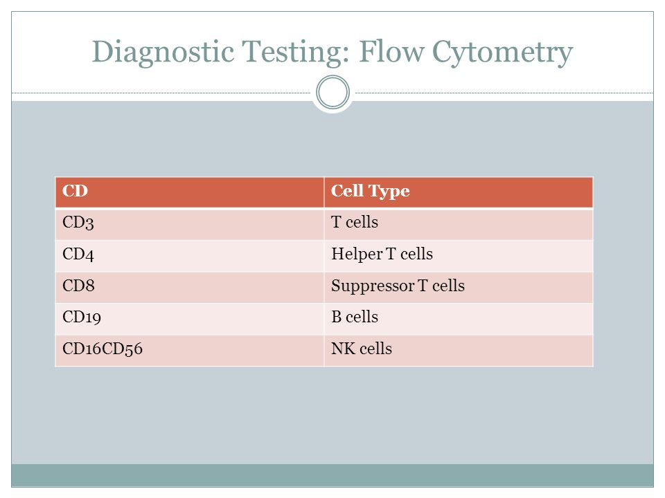 Diagnostic Testing: Flow Cytometry