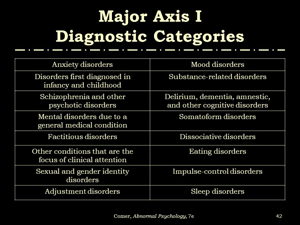 Major Axis I Diagnostic Categories