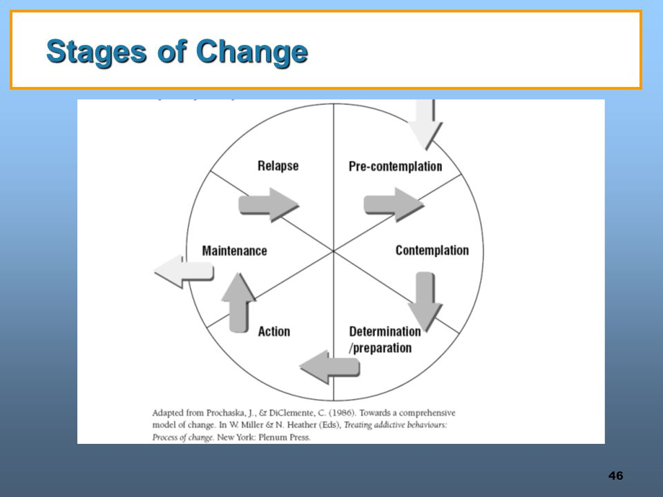 Stages of Change Instructions