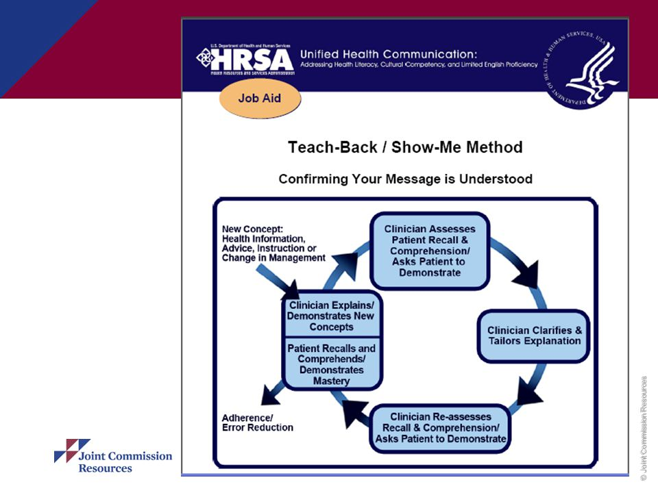 This diagram displays the teach –back method – in and of itself a 'visual' to help YOU understand the process of teaching and teach-back!