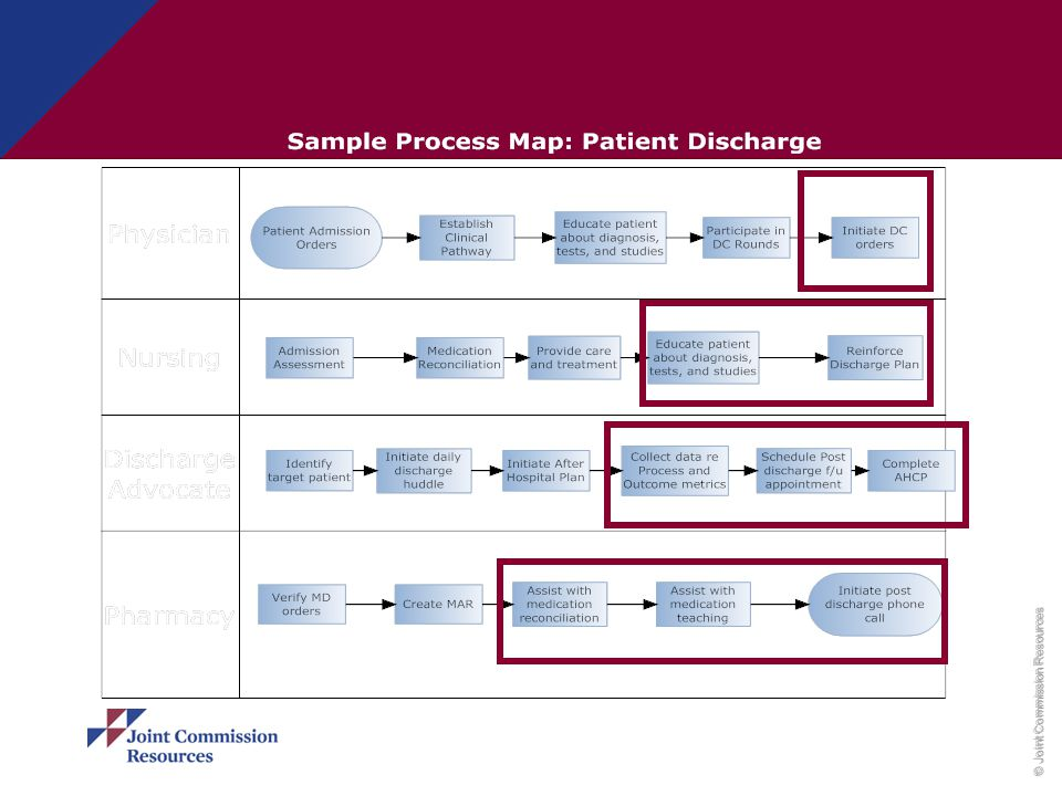 In the swim lane diagram of the discharge process, we are concentrating on the physician's writing of the order, nursing staff's role with educating the patient and actually assisting with the discharge process and event (departure of the patient). The DA completes the care plan, instructs the patient on all aspects of the care plan, arranging for the post-discharge phone call; and the pharmacist's role to assist with medication reconciliation, perhaps with teaching, and with follow up contact with patient as indicated.