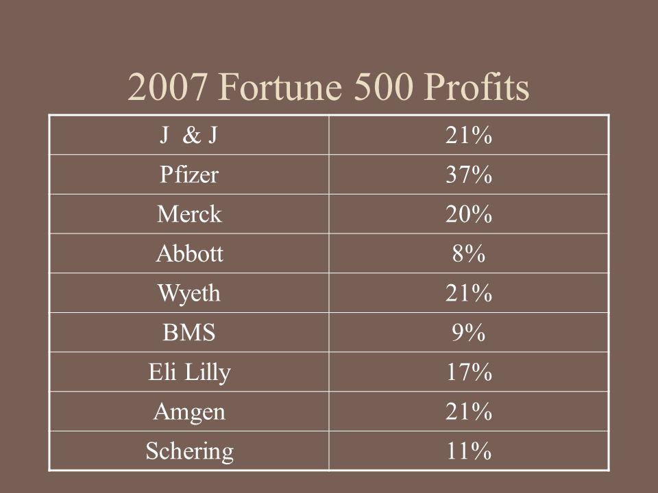 2007 Fortune 500 Profits J & J 21% Pfizer 37% Merck 20% Abbott 8%