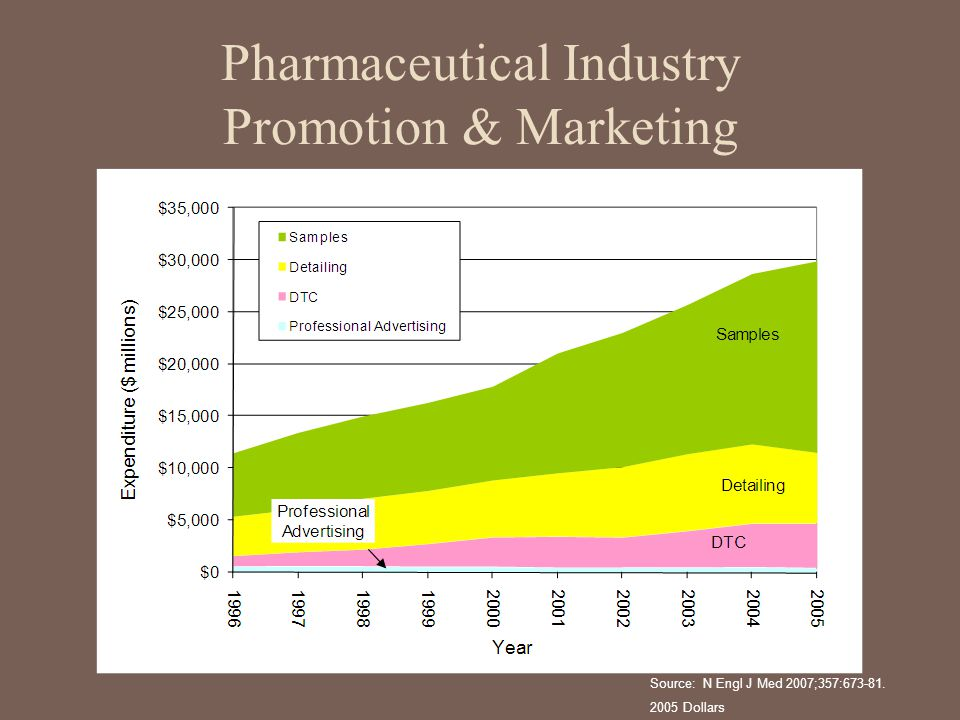 Pharmaceutical Industry Promotion & Marketing
