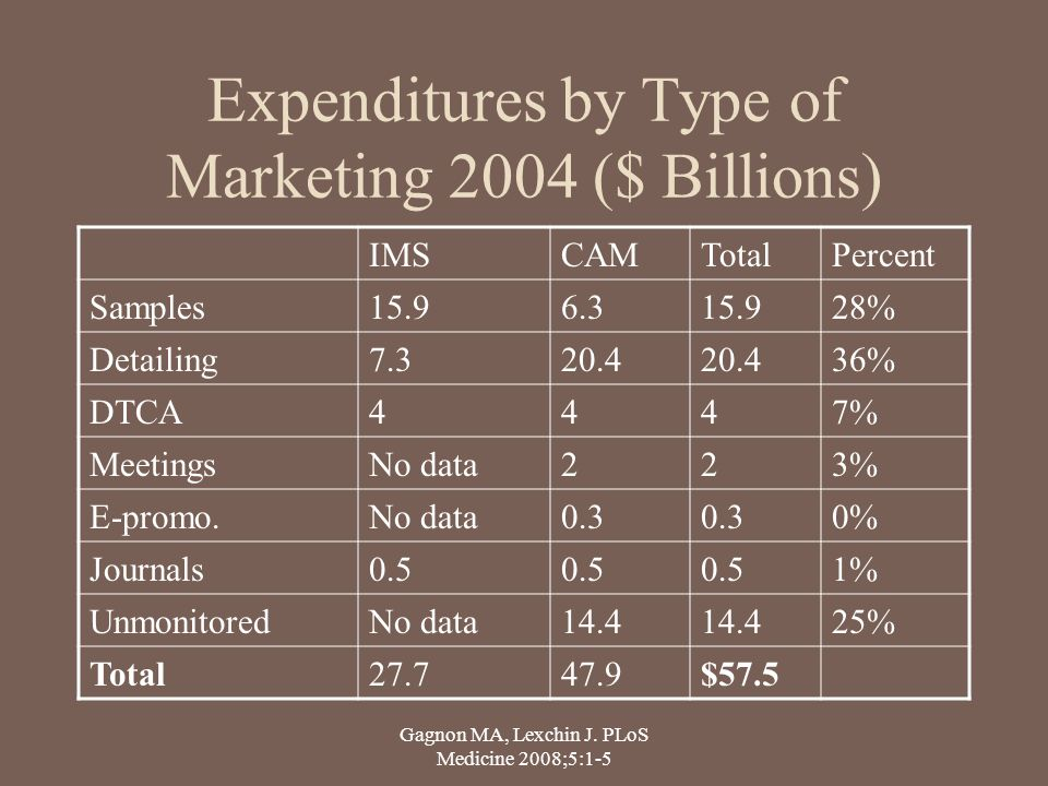 Expenditures by Type of Marketing 2004 ($ Billions)