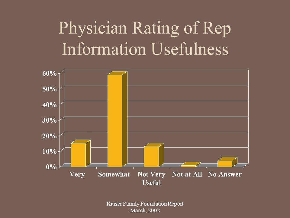 Physician Rating of Rep Information Usefulness