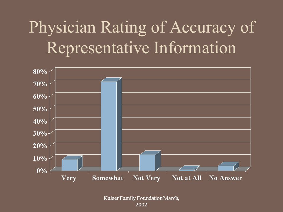 Physician Rating of Accuracy of Representative Information
