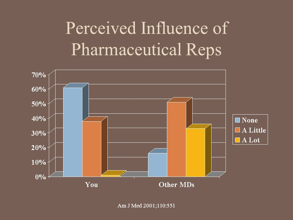Perceived Influence of Pharmaceutical Reps
