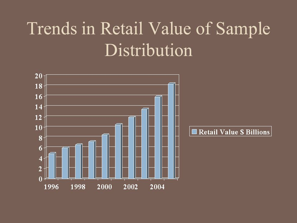 Trends in Retail Value of Sample Distribution