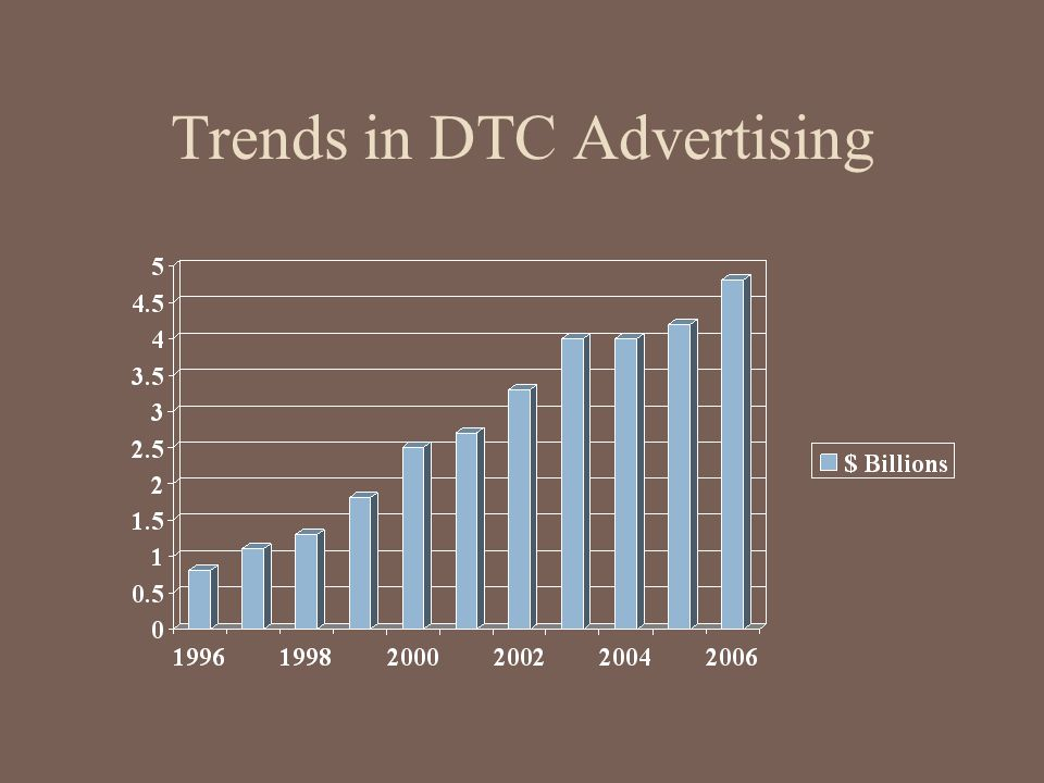 Trends in DTC Advertising
