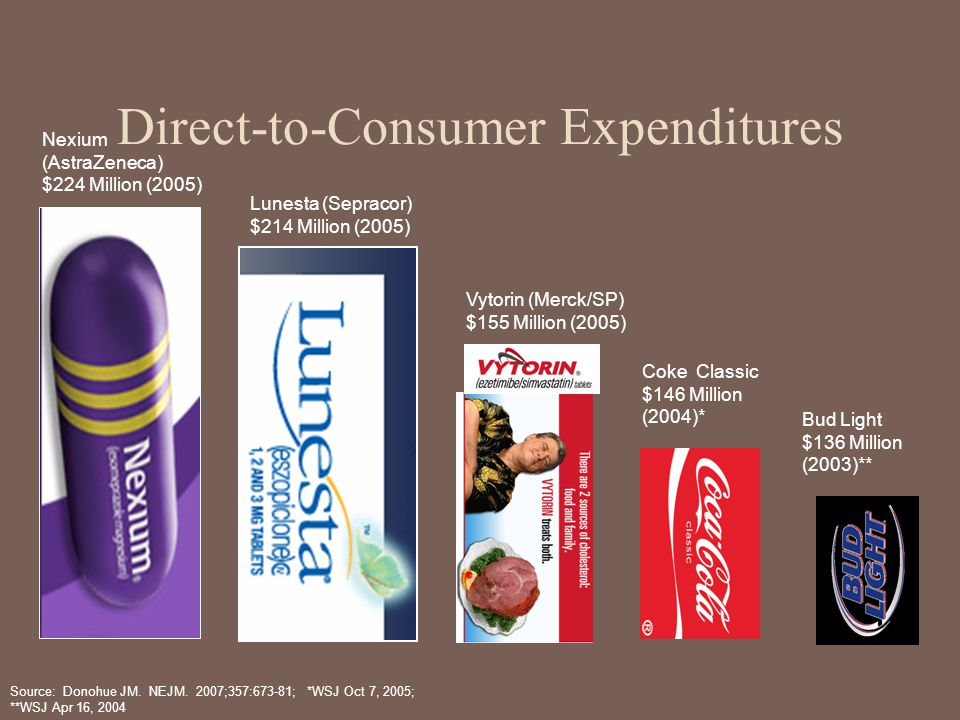 Direct-to-Consumer Expenditures