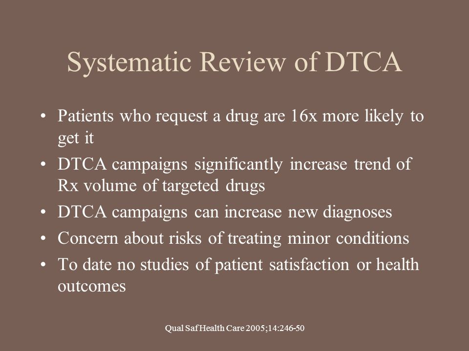 Systematic Review of DTCA