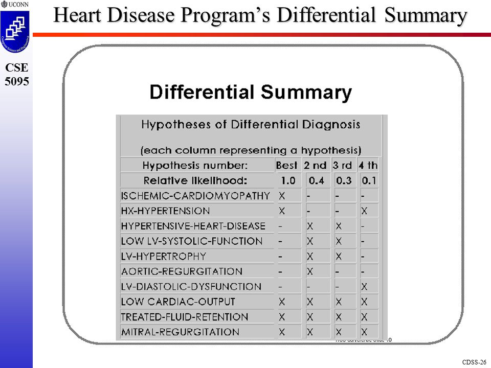 Heart Disease Program's Differential Summary