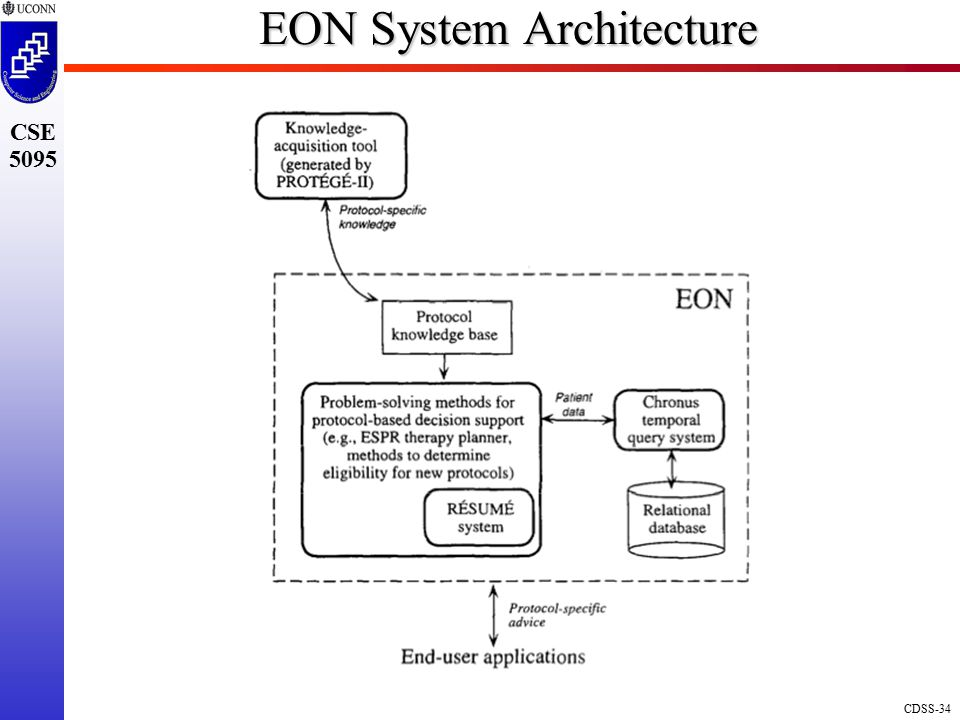 EON System Architecture