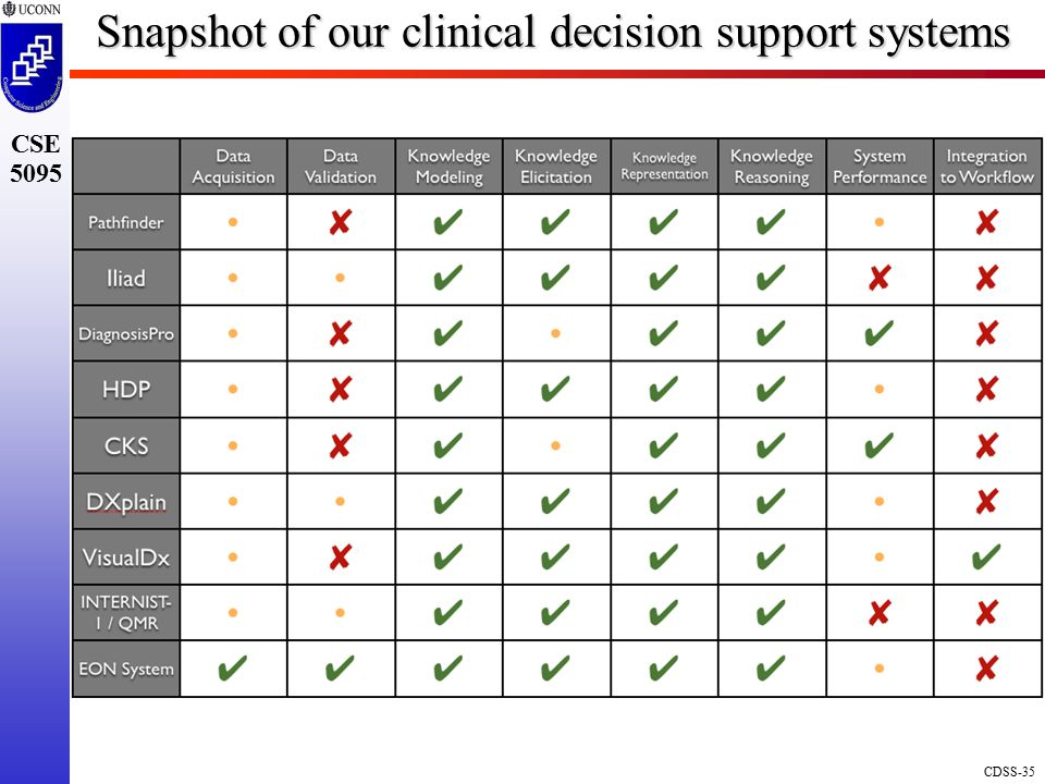 Snapshot of our clinical decision support systems