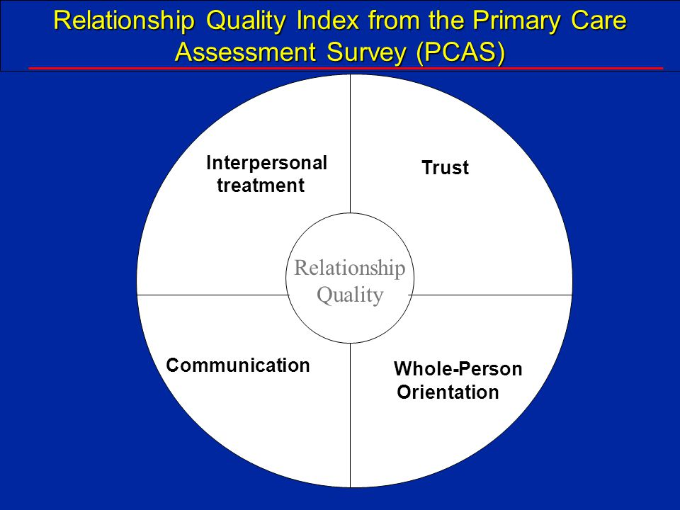 Relationship Quality Index from the Primary Care Assessment Survey (PCAS)