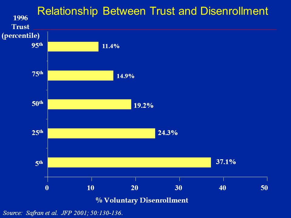 Relationship Between Trust and Disenrollment