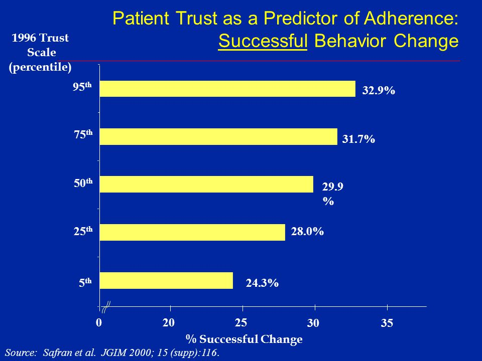 Patient Trust as a Predictor of Adherence: Successful Behavior Change
