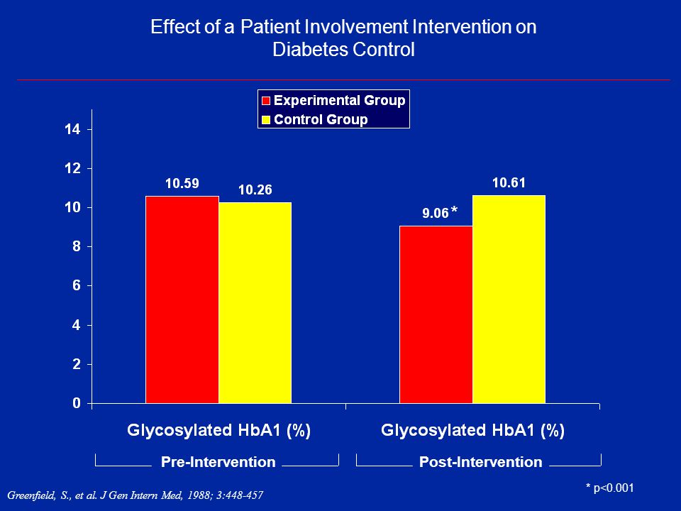 Effect of a Patient Involvement Intervention on Diabetes Control