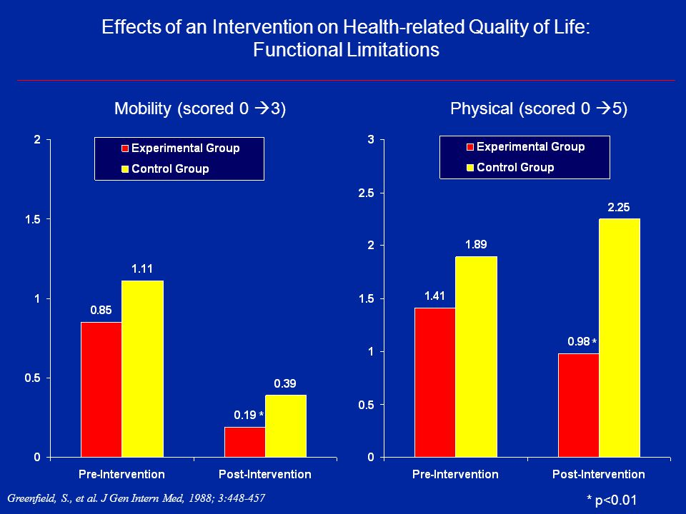 Effects of an Intervention on Health-related Quality of Life: Functional Limitations