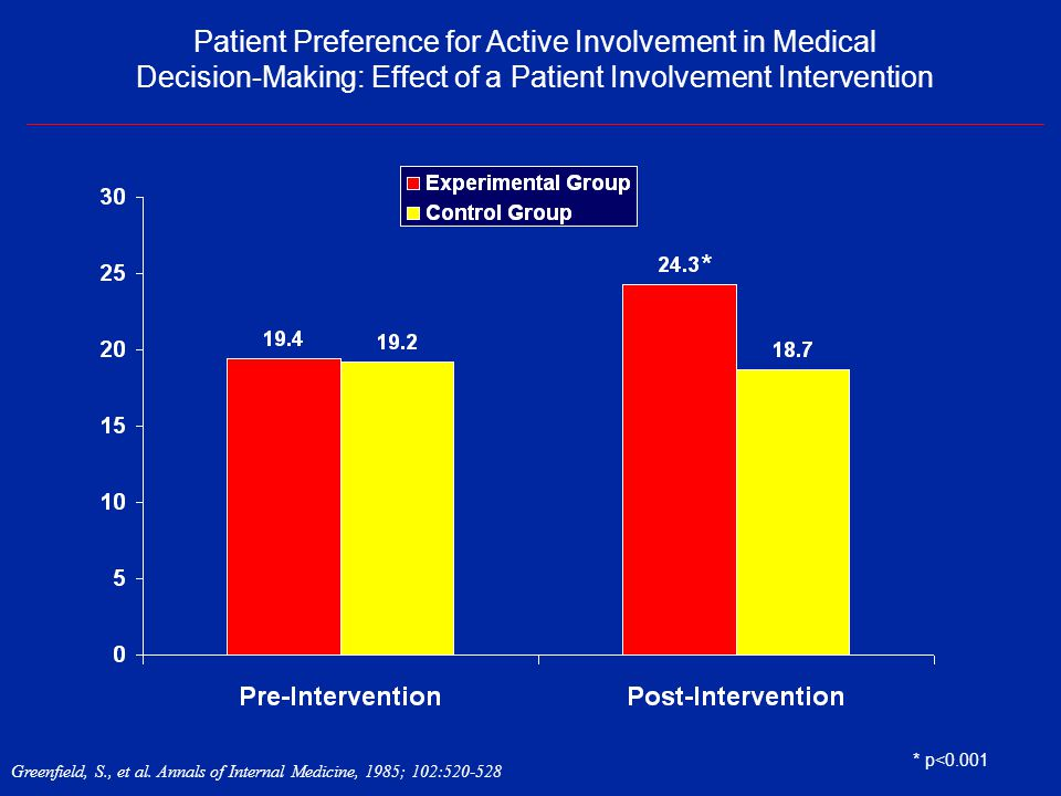 Patient Preference for Active Involvement in Medical Decision-Making: Effect of a Patient Involvement Intervention