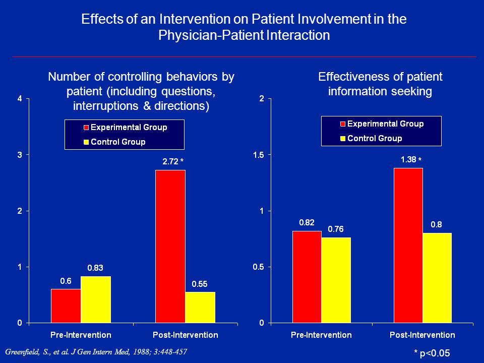 Effectiveness of patient information seeking