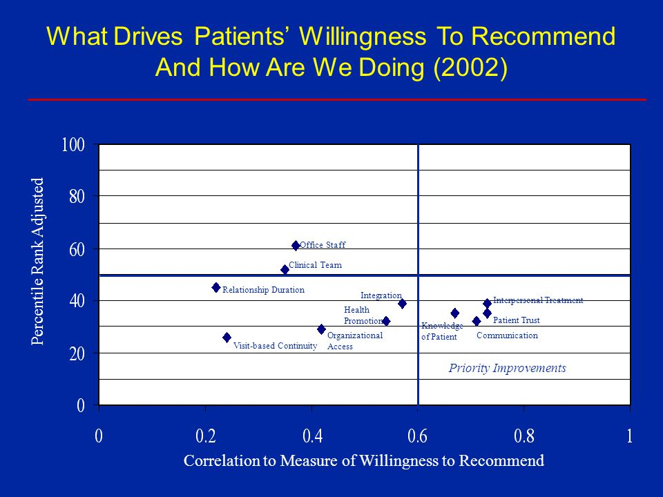 What Drives Patients' Willingness To Recommend And How Are We Doing (2002)