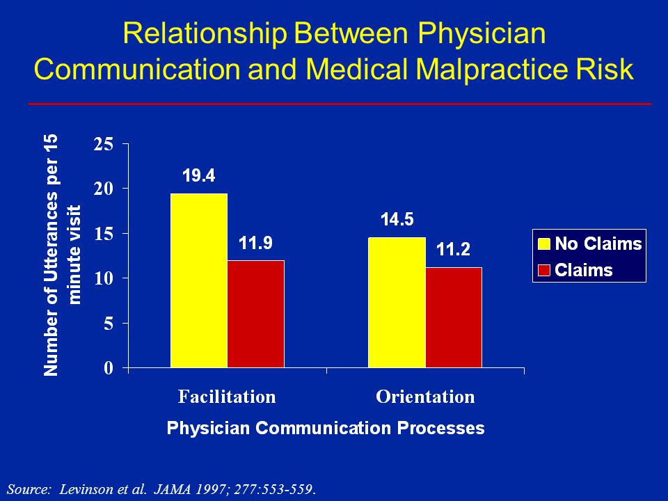 Relationship Between Physician Communication and Medical Malpractice Risk